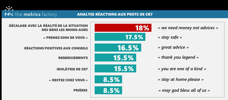Graphique analyse réactions aux posts instagram de CR7