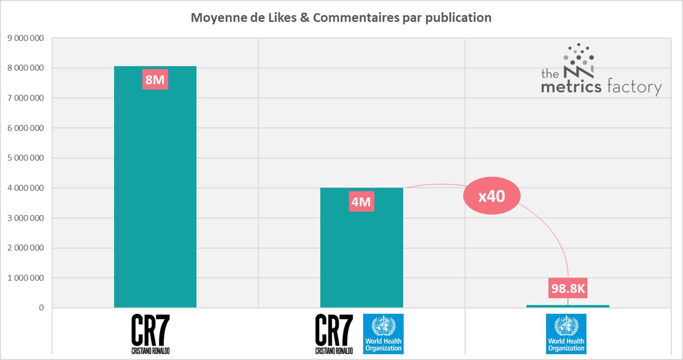 Graphique moyenne de likes et commentaires par publication post instagram CR7
