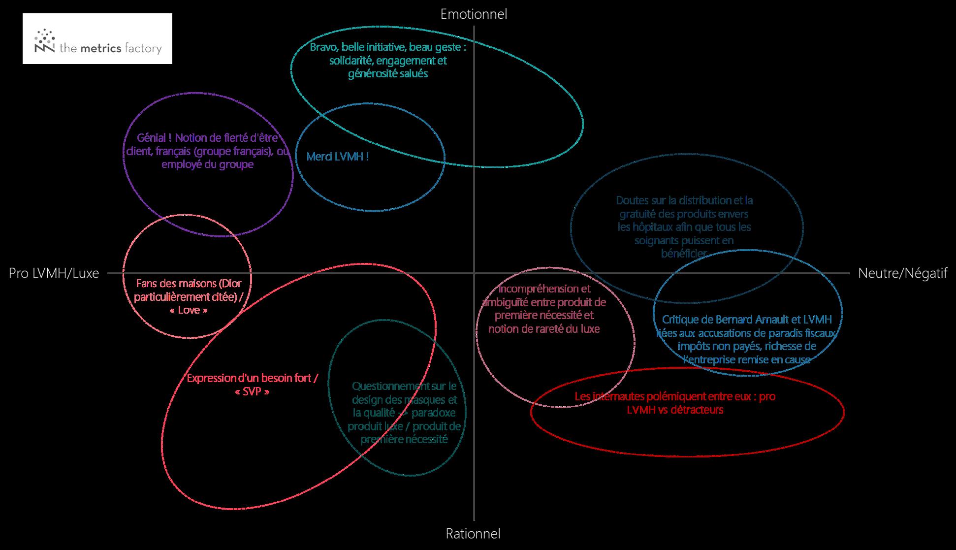 Mapping des topologies de commentaires