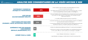 Analyse des commentaires N26 x Micode